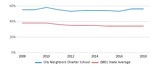 This chart display the percentage of Black students in City Neighbors Charter School and the percentage of Black public school students in Maryland by year, with the latest 2017-18 school year data.