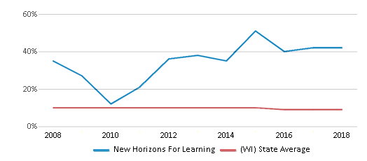 This chart display the percentage of Black students in New Horizons For Learning and the percentage of Black public school students in Wisconsin by year, with the latest 2017-18 school year data.
