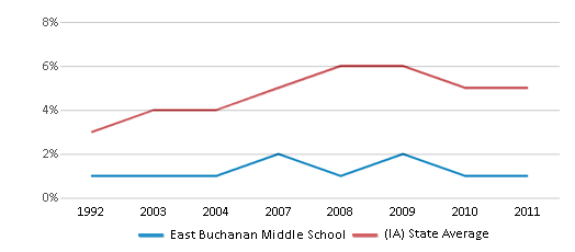 This chart display the percentage of Black students in East Buchanan Middle School and the percentage of Black public school students in Iowa by year, with the latest 2010-11 school year data.