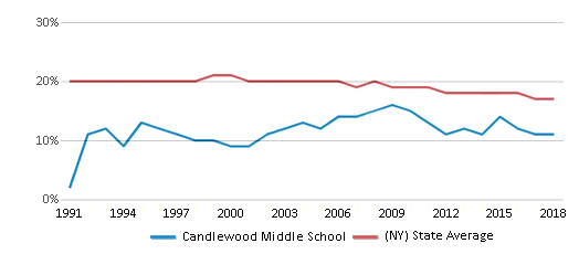 This chart display the percentage of Black students in Candlewood Middle School and the percentage of Black public school students in New York by year, with the latest 2017-18 school year data.