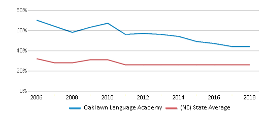 This chart display the percentage of Black students in Oaklawn Language Academy and the percentage of Black public school students in North Carolina by year, with the latest 2017-18 school year data.