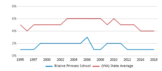 This chart display the percentage of Black students in Blaine Primary School and the percentage of Black public school students in Washington by year, with the latest 2017-18 school year data.