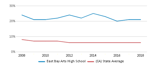 This chart display the percentage of Black students in East Bay Arts High School and the percentage of Black public school students in California by year, with the latest 2017-18 school year data.