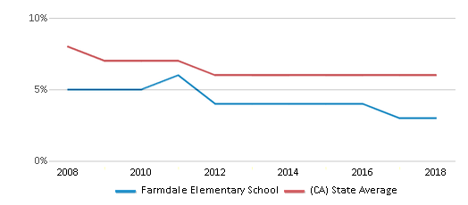 This chart display the percentage of Black students in Farmdale Elementary School and the percentage of Black public school students in California by year, with the latest 2017-18 school year data.