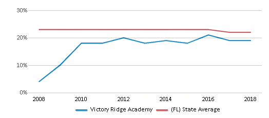 This chart display the percentage of Black students in Victory Ridge Academy and the percentage of Black public school students in Florida by year, with the latest 2017-18 school year data.