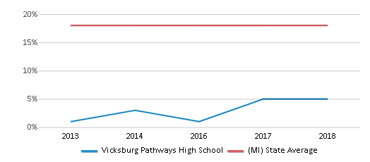 This chart display the percentage of Black students in Vicksburg Pathways High School and the percentage of Black public school students in Michigan by year, with the latest 2017-18 school year data.