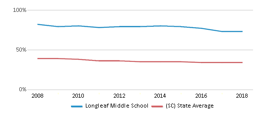 This chart display the percentage of Black students in Longleaf Middle School and the percentage of Black public school students in South Carolina by year, with the latest 2017-18 school year data.