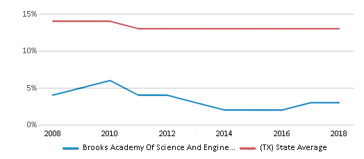 This chart display the percentage of Black students in Brooks Academy Of Science And Engineering and the percentage of Black public school students in Texas by year, with the latest 2017-18 school year data.