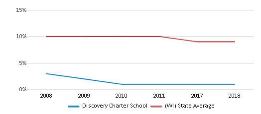 This chart display the percentage of Black students in Discovery Charter School and the percentage of Black public school students in Wisconsin by year, with the latest 2017-18 school year data.