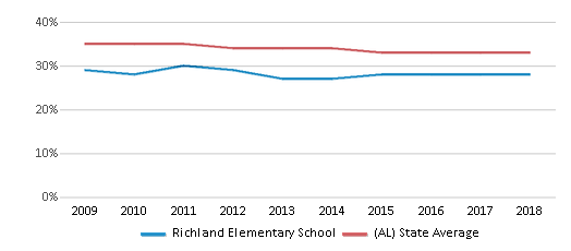 This chart display the percentage of Black students in Richland Elementary School and the percentage of Black public school students in Alabama by year, with the latest 2017-18 school year data.