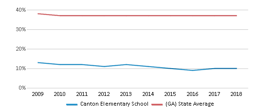 This chart display the percentage of Black students in Canton Elementary School and the percentage of Black public school students in Georgia by year, with the latest 2017-18 school year data.