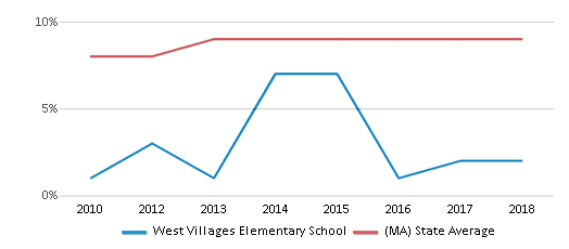 This chart display the percentage of Black students in West Villages Elementary School and the percentage of Black public school students in Massachusetts by year, with the latest 2017-18 school year data.