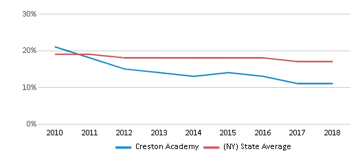 This chart display the percentage of Black students in Creston Academy and the percentage of Black public school students in New York by year, with the latest 2017-18 school year data.