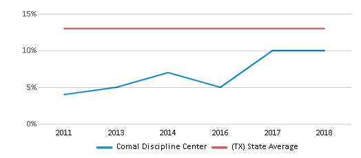 This chart display the percentage of Black students in Comal Discipline Center and the percentage of Black public school students in Texas by year, with the latest 2017-18 school year data.