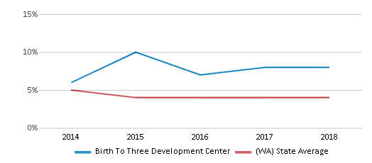 This chart display the percentage of Black students in Birth To Three Development Center and the percentage of Black public school students in Washington by year, with the latest 2017-18 school year data.