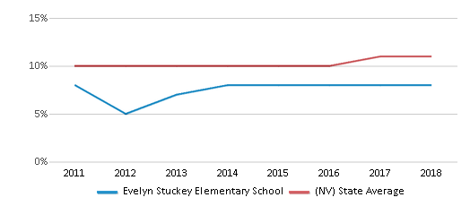 This chart display the percentage of Black students in Evelyn Stuckey Elementary School and the percentage of Black public school students in Nevada by year, with the latest 2017-18 school year data.