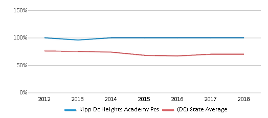This chart display the percentage of Black students in Kipp Dc Heights Academy Pcs and the percentage of Black public school students in District Of Columbia by year, with the latest 2017-18 school year data.