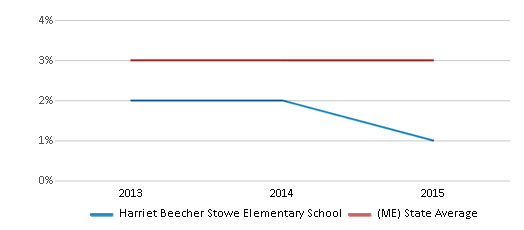 This chart display the percentage of Black students in Harriet Beecher Stowe Elementary School and the percentage of Black public school students in Maine by year, with the latest 2014-15 school year data.