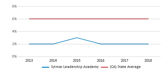 This chart display the percentage of Black students in Sylmar Leadership Academy and the percentage of Black public school students in California by year, with the latest 2017-18 school year data.