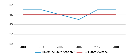 This chart display the percentage of Black students in Riverside Stem Academy and the percentage of Black public school students in California by year, with the latest 2017-18 school year data.