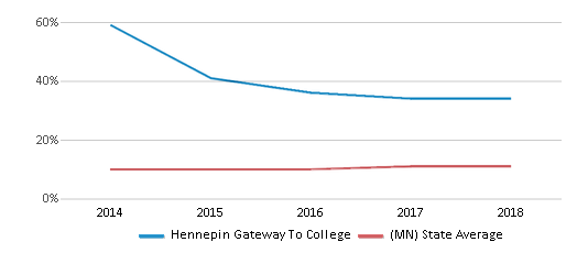 This chart display the percentage of Black students in Hennepin Gateway To College and the percentage of Black public school students in Minnesota by year, with the latest 2017-18 school year data.