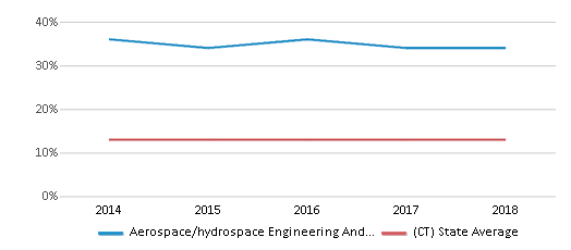 This chart display the percentage of Black students in Aerospace/hydrospace Engineering And Physical Sciences High School and the percentage of Black public school students in Connecticut by year, with the latest 2017-18 school year data.