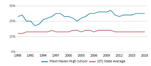 This chart display the percentage of Black students in West Haven High School and the percentage of Black public school students in Connecticut by year, with the latest 2017-18 school year data.