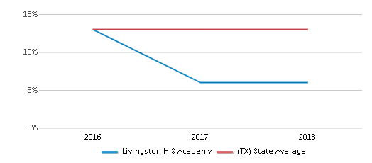This chart display the percentage of Black students in Livingston H S Academy and the percentage of Black public school students in Texas by year, with the latest 2017-18 school year data.