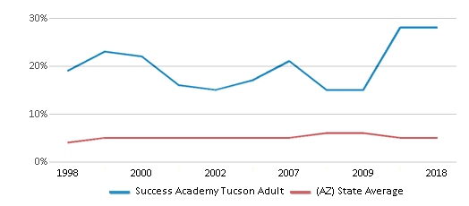 This chart display the percentage of Black students in Success Academy Tucson Adult and the percentage of Black public school students in Arizona by year, with the latest 2017-18 school year data.