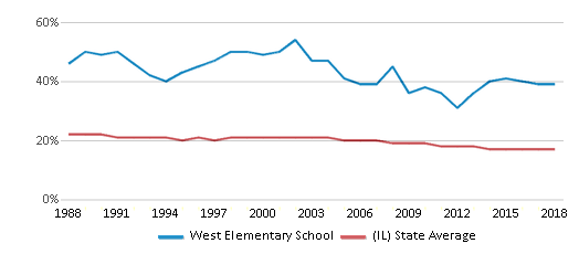 This chart display the percentage of Black students in West Elementary School and the percentage of Black public school students in Illinois by year, with the latest 2017-18 school year data.
