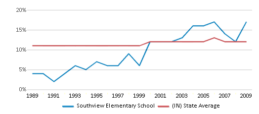This chart display the percentage of Black students in Southview Elementary School and the percentage of Black public school students in Indiana by year, with the latest 2008-09 school year data.