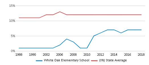 This chart display the percentage of Black students in White Oak Elementary School and the percentage of Black public school students in Indiana by year, with the latest 2017-18 school year data.