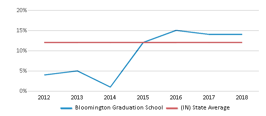 This chart display the percentage of Black students in Bloomington Graduation School and the percentage of Black public school students in Indiana by year, with the latest 2017-18 school year data.