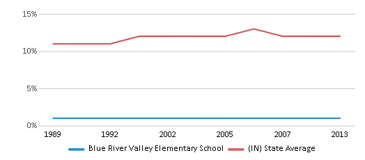 This chart display the percentage of Black students in Blue River Valley Elementary School and the percentage of Black public school students in Indiana by year, with the latest 2012-13 school year data.