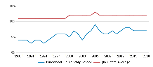 This chart display the percentage of Black students in Pinewood Elementary School and the percentage of Black public school students in Indiana by year, with the latest 2017-18 school year data.