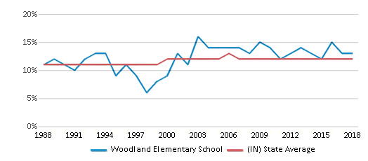 This chart display the percentage of Black students in Woodland Elementary School and the percentage of Black public school students in Indiana by year, with the latest 2017-18 school year data.