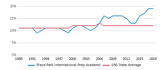 This chart display the percentage of Black students in Plaza Park International Prep Academy and the percentage of Black public school students in Indiana by year, with the latest 2017-18 school year data.