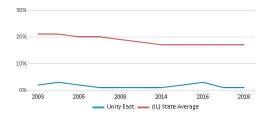 This chart display the percentage of Black students in Unity East and the percentage of Black public school students in Illinois by year, with the latest 2017-18 school year data.