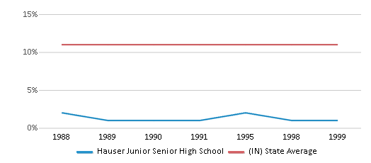 This chart display the percentage of Black students in Hauser Junior Senior High School and the percentage of Black public school students in Indiana by year, with the latest 1998-99 school year data.