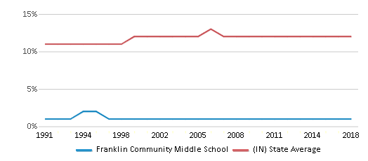 This chart display the percentage of Black students in Franklin Community Middle School and the percentage of Black public school students in Indiana by year, with the latest 2017-18 school year data.