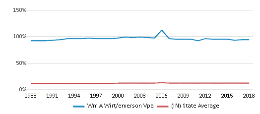 This chart display the percentage of Black students in Wm A Wirt/emerson Vpa and the percentage of Black public school students in Indiana by year, with the latest 2017-18 school year data.