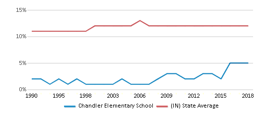 This chart display the percentage of Black students in Chandler Elementary School and the percentage of Black public school students in Indiana by year, with the latest 2017-18 school year data.