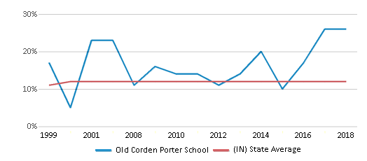 This chart display the percentage of Black students in Old Corden Porter School and the percentage of Black public school students in Indiana by year, with the latest 2017-18 school year data.