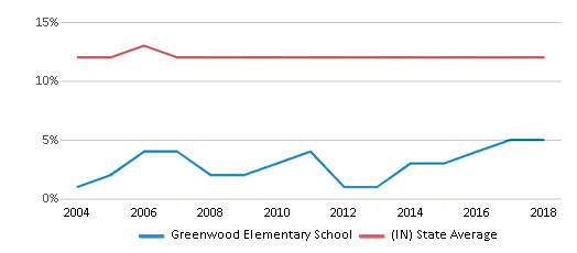 This chart display the percentage of Black students in Greenwood Elementary School and the percentage of Black public school students in Indiana by year, with the latest 2017-18 school year data.