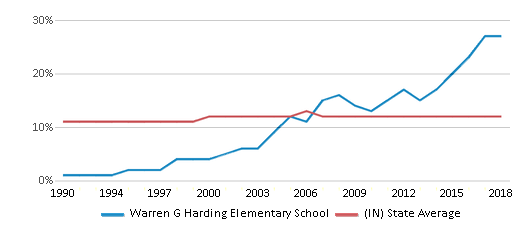 This chart display the percentage of Black students in Warren G Harding Elementary School and the percentage of Black public school students in Indiana by year, with the latest 2017-18 school year data.