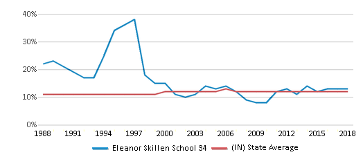 This chart display the percentage of Black students in Eleanor Skillen School 34 and the percentage of Black public school students in Indiana by year, with the latest 2017-18 school year data.