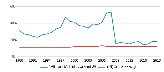 This chart display the percentage of Black students in William Mckinley School 39 and the percentage of Black public school students in Indiana by year, with the latest 2017-18 school year data.