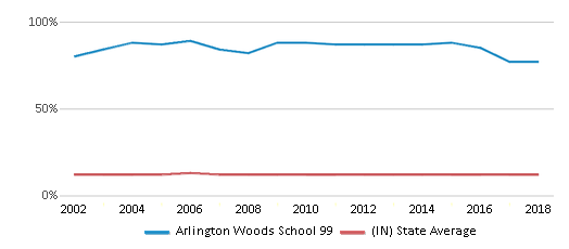 This chart display the percentage of Black students in Arlington Woods School 99 and the percentage of Black public school students in Indiana by year, with the latest 2017-18 school year data.
