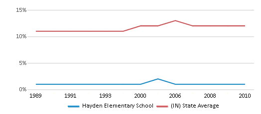This chart display the percentage of Black students in Hayden Elementary School and the percentage of Black public school students in Indiana by year, with the latest 2009-10 school year data.
