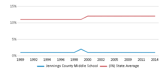 This chart display the percentage of Black students in Jennings County Middle School and the percentage of Black public school students in Indiana by year, with the latest 2013-14 school year data.